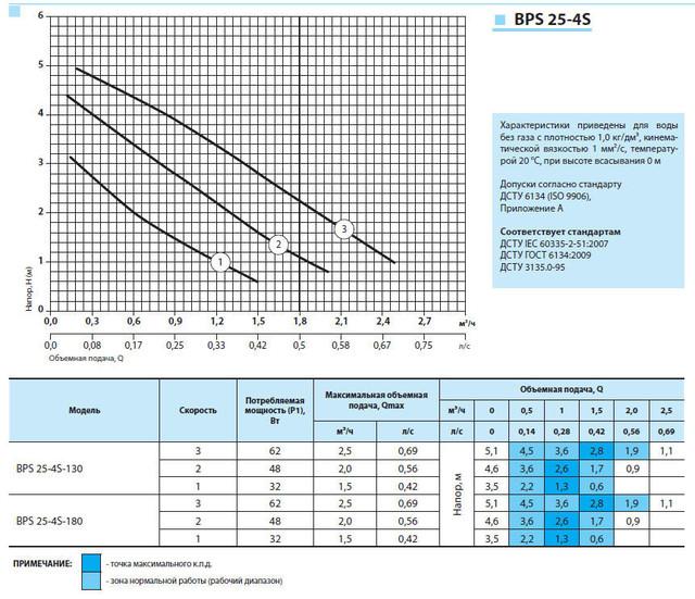циркуляционный насос «Насосы + Оборудование» BPS 25–4S–180 характеристики