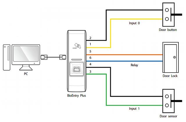Биометрическая система BioEntry Plus (отпечаток пальца + RFID EM-Marin 125 kHz)
