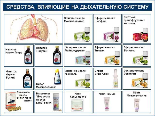 Вивасан при заболевании дыхательной системы