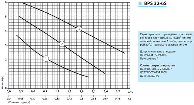 циркуляционный насос «Насосы + Оборудование» BPS 32–6S–180 характеристики