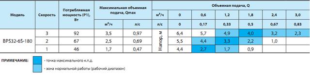циркуляционный насос «Насосы + Оборудование» BPS 32–6S–180 сравнение