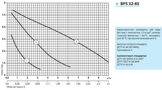 циркуляционный насос «Насосы + Оборудование» BPS 32–8S–180 характеристики
