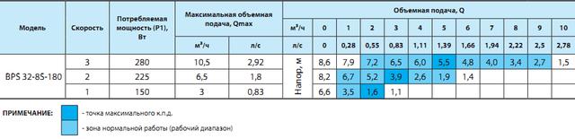 циркуляционный насос «Насосы + Оборудование» BPS 32–8S–180 сравнение