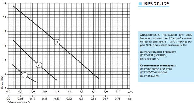 циркуляционный насос «Насосы + Оборудование» BPS 20–12S–180 характеристики