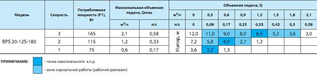 циркуляционный насос «Насосы + Оборудование» BPS 20–12S–180 сравнение