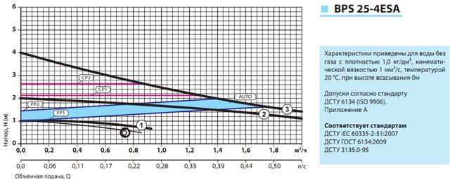циркуляционный насос «Насосы + Оборудование» BPS 25–6ESA–180 характеристики