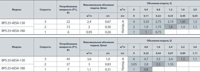 циркуляционный насос «Насосы + Оборудование» BPS 25–6ESA–180 сравнение