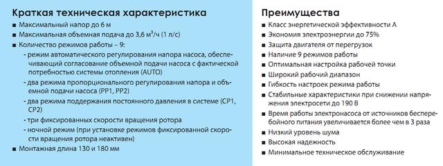циркуляционный насос «Насосы + Оборудование» BPS 25–6ESA–180 преимущества