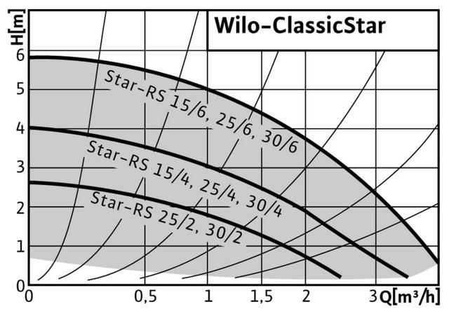 Циркуляционный насос для систем отопления Wilo STAR–RS 25/6–130 характеристики