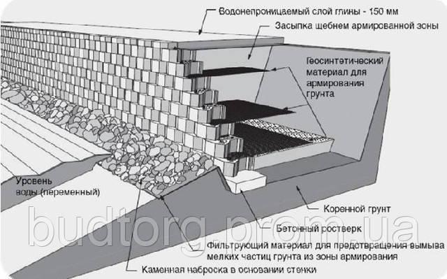 Армогрунтовых подпорных стен