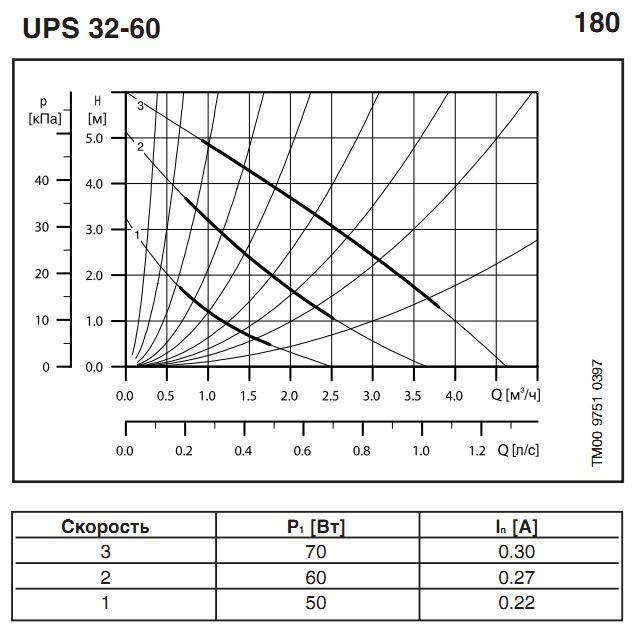 Циркуляционный насос для систем отопления Grundfos UPS 32–60/180 характеристики
