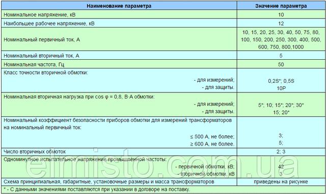 Основные технические характеристики трансформаторов ТПЛУ 10