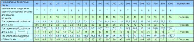 Основные технические характеристики трансформаторов ТПЛУ 10_2