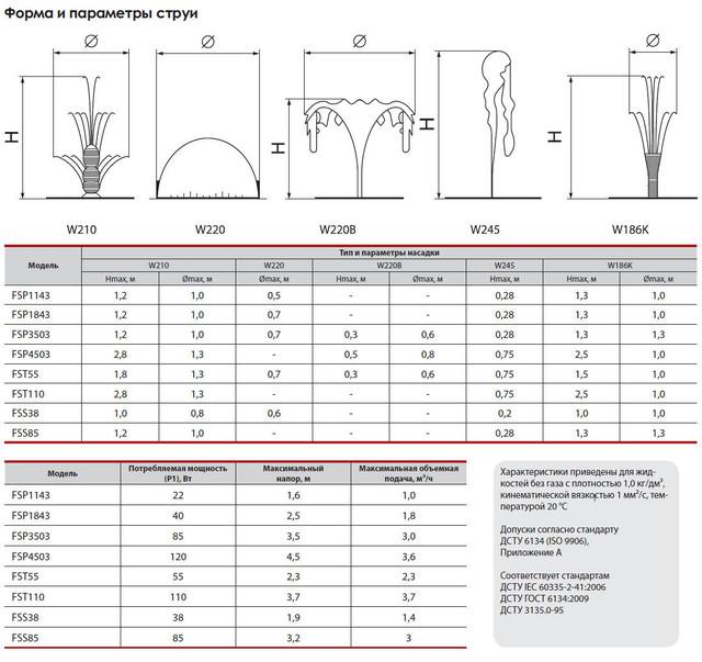 Погружной насос для фонтана Sprut FSP 1143 сравнение