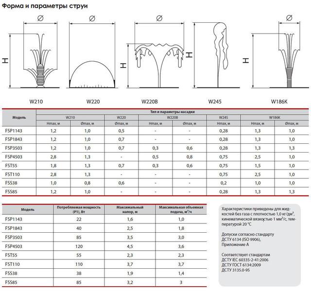 Погружной насос для фонтана Sprut FSS 38 сравнение