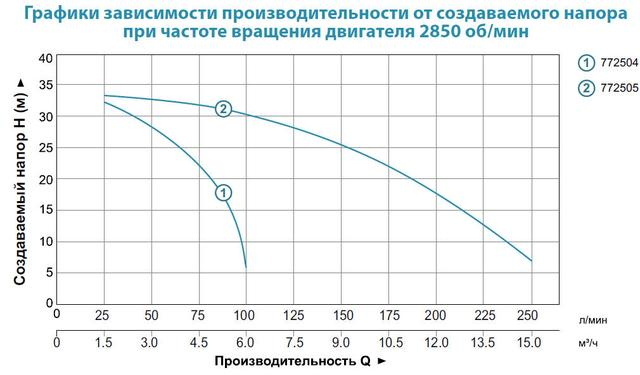 Бензиновая мотопомпа Aquatica 772504 характеристики