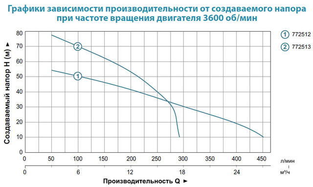 Бензиновая мотопомпа Aquatica 772513 характеристики