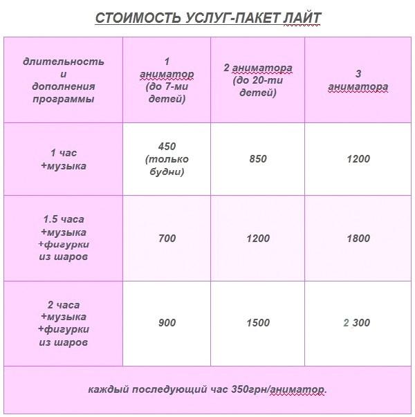 Заказать аниматора на детский праздник киев цена стоимость услуг