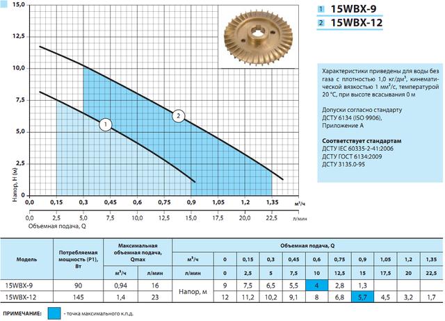 Поверхностный бытовой насос «Насосы + Оборудование» 15WBX–9 характеристики