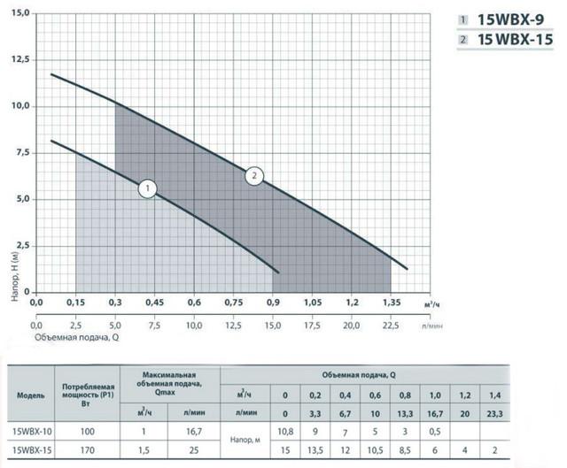 Насос для повышения давления воды Rudes 15WBX–15 + реле протока характеристики