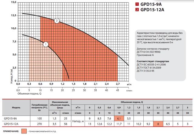 повышающий насос Sprut GPD 15–9А характеристики