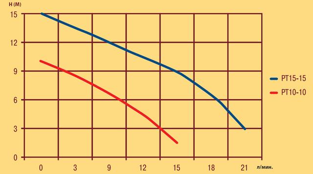 Насос для повышения давления Optima PT15–10 (10–10) напорные характеристики