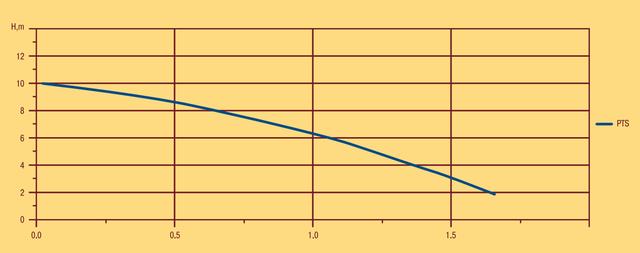 Насос для повышения давления Optima PTS 15–11 напорные характеристики