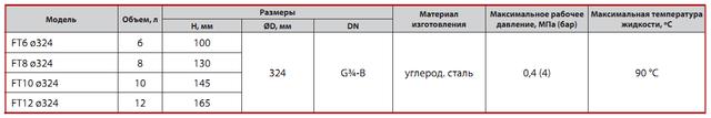 Расширительный бак Sprut FT 6D характеристики