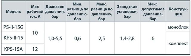 Реле давления «Насосы+» PS–II–15G