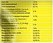 Универсальное удобрение длительного действия на 8 мес для контейнеров / горшков, фото 3