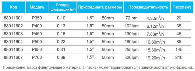 Технические характеристики всех фильтров Emaux серии P