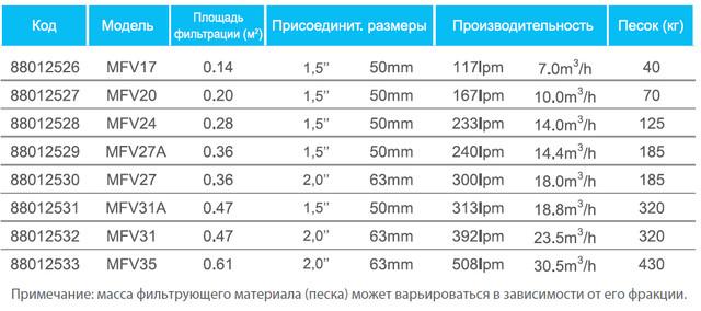 Технические параметры всех фильтров Emaux серии MFV