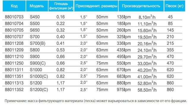 Технические характеристики фильтров Emaux серии S