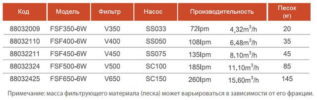 характеристики фильтра для бассейна Emaux FSF 450