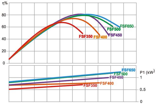 Гидравлические характеристики насоса Emaux SS075