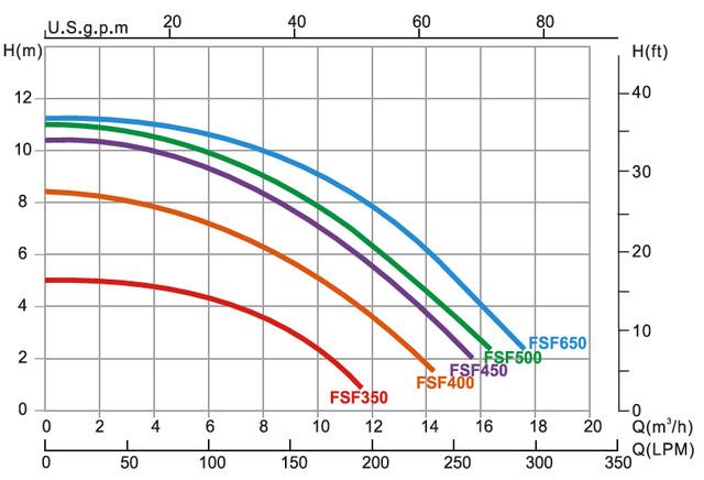 Гидравлические характеристики насоса Emaux SS 075
