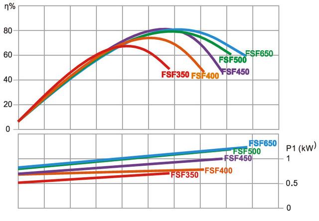 Гидравлические характеристики насоса Emaux SC075