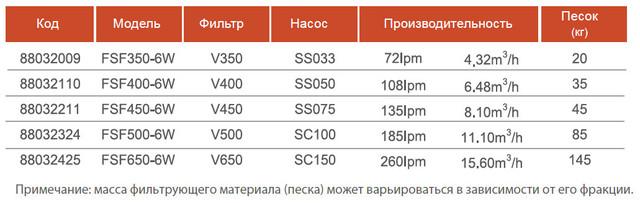 характеристики фильтра для бассейна Emaux FSF 500(075)