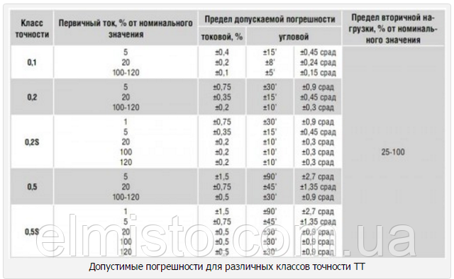 Разница между классами точности трансформаторов 0,5S и 0,5