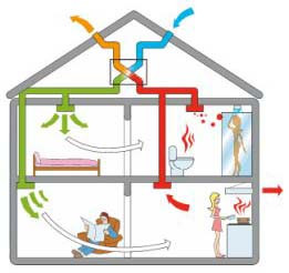 Централизованная вентиляция квартир