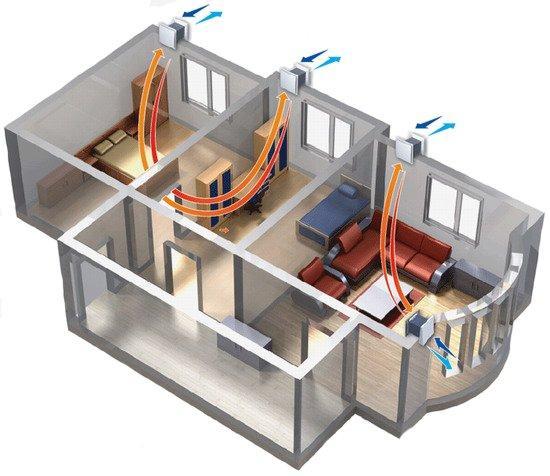 Децентрализованная вентиляция дома
