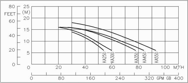 график гидравлических характеристик насоса Kripsol Karpa Ka 550 трехфазный