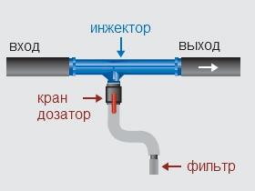 Постепение удобрений через инжектор Вентури конструкция