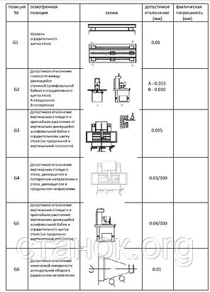 Zenitech MSG 618A / MSG 818 A плоско-шлифовальный станок по металлу зенитек мсг 618/818 а, фото 2