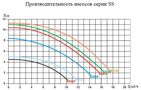графики напорных характеристик Насоса для бассейна Emaux SS033