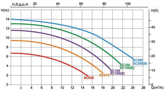 графики напорных характеристик Насоса для бассейна Emaux SС050