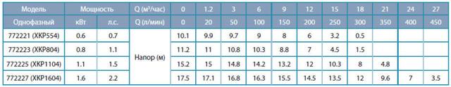 Технические данные всех насосов для бассейнов Aquatica: