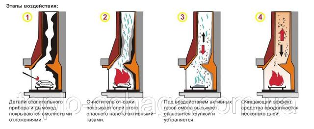 как работает очиститель сажи