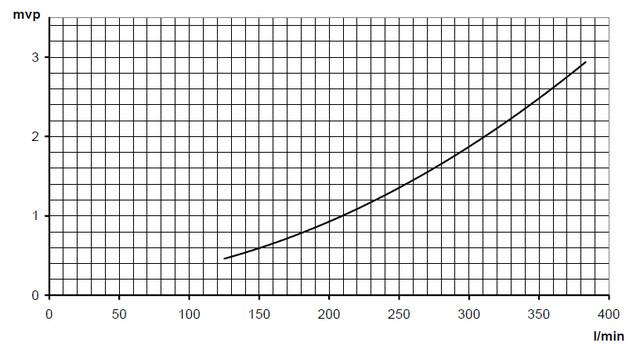 Гидравлическое сопротивление электронагревателей Pahlen