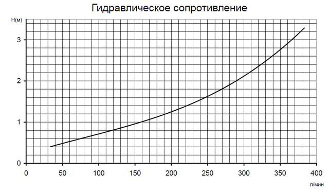 электронагреватель Compact  Pahlen 9 кВт